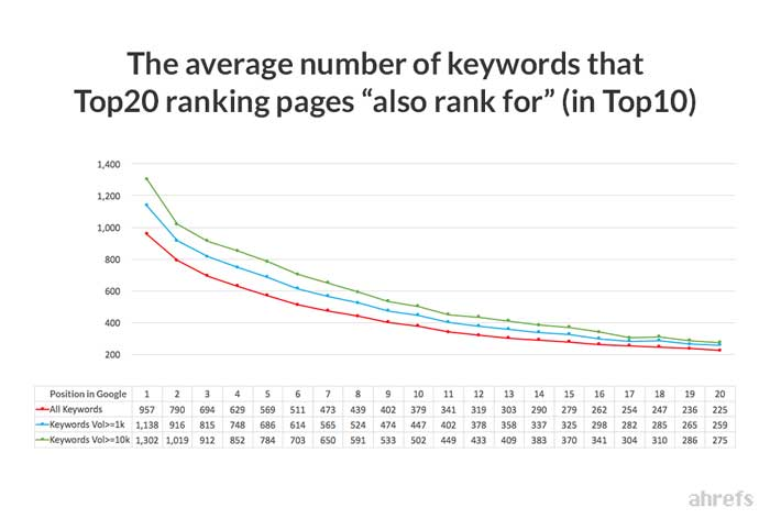 also rank for keywords