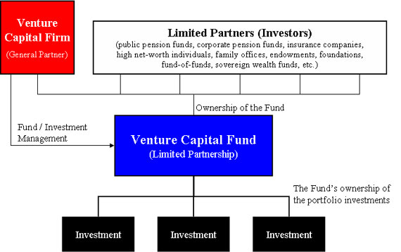 Getting Venture Capital $